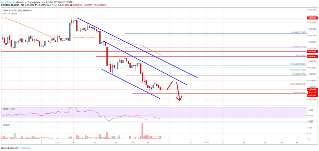 Tron (TRX) Price Analysis: Breakdown Looks Like The Real Deal