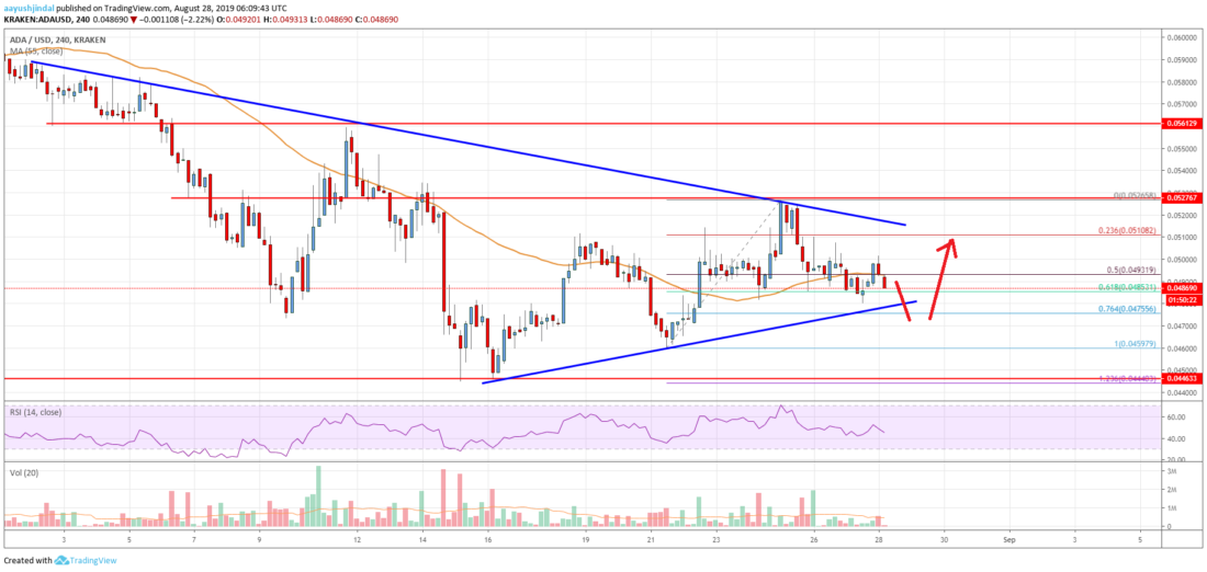Cardano ADA price in a bearish swoop before pull back to $0.05? 1
