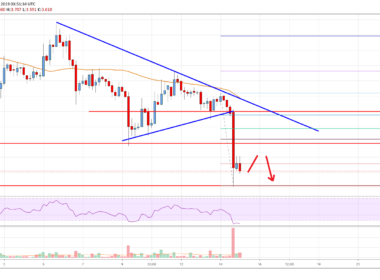 EOS Price Analysis Chart