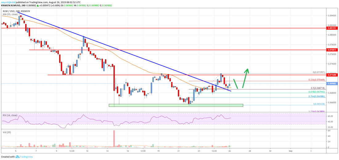 Stellar Lumen Price Analysis (XLM to USD)