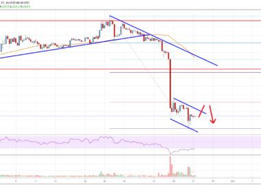 Bitcoin Cash Price Analysis BCH Chart