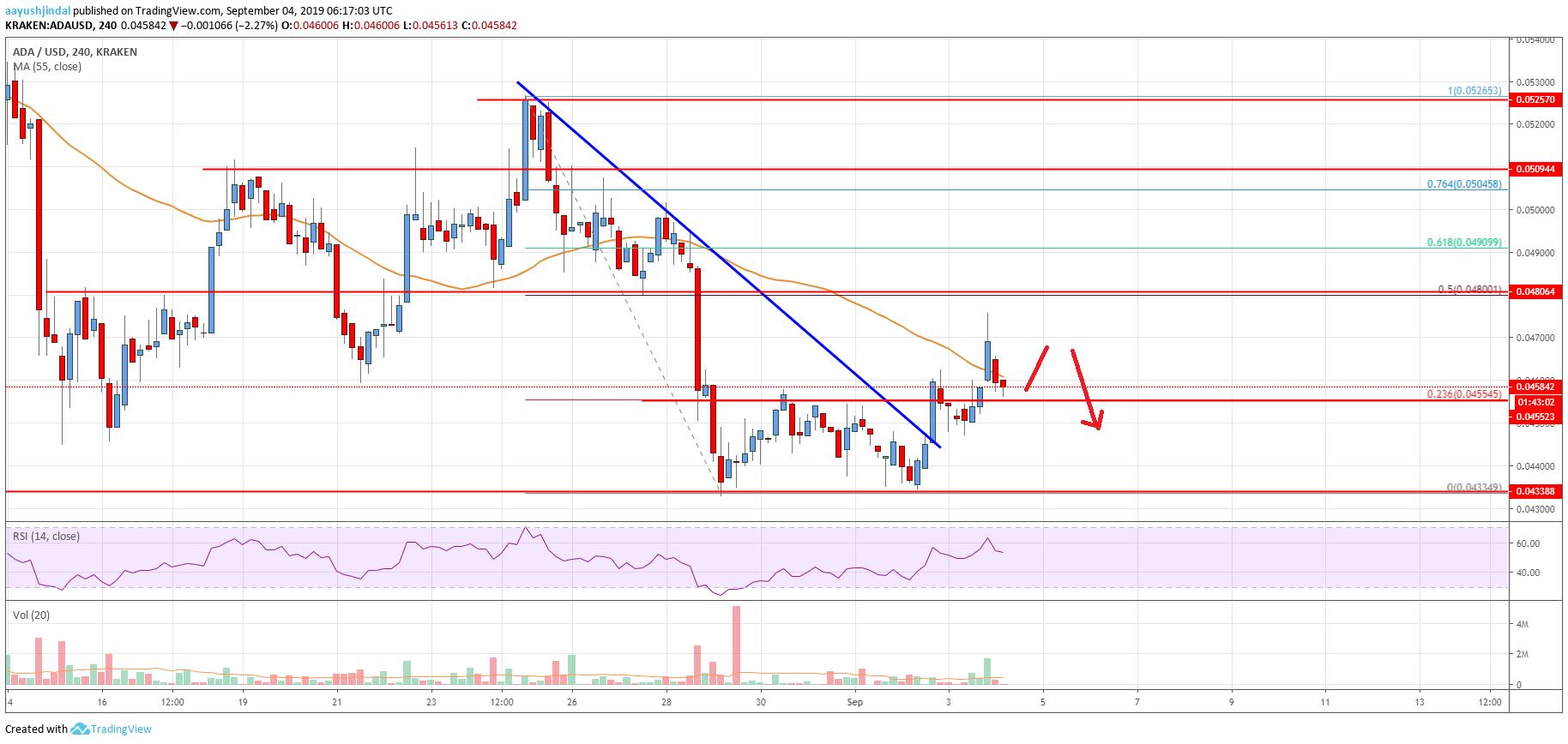 Cardano ADA price analysis: Will it pull well past $0.0456? 2