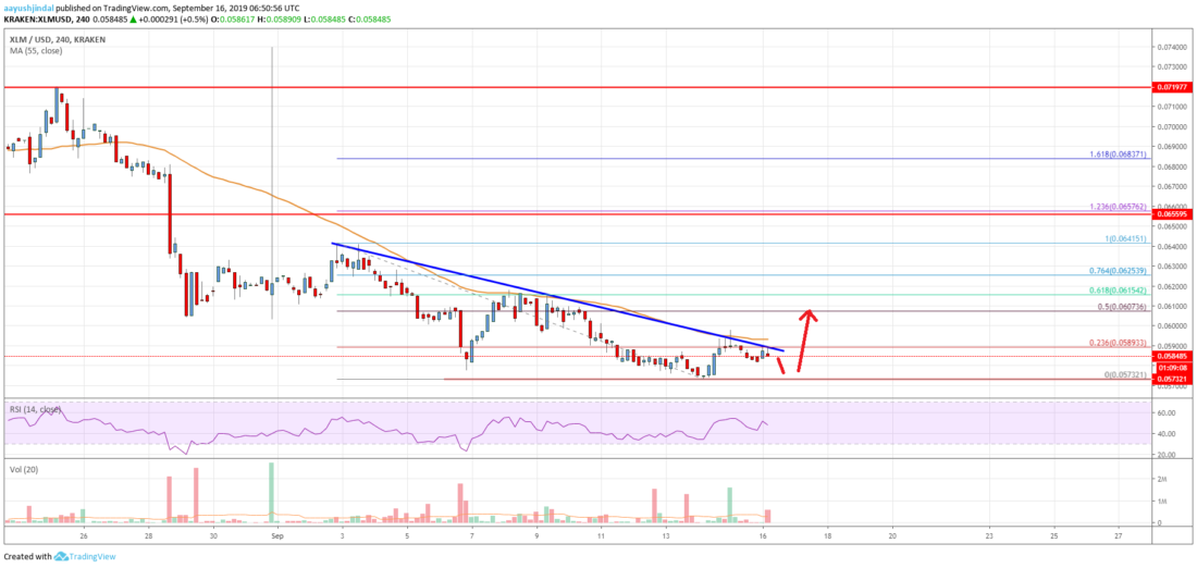Stellar Lumen Price Analysis (XLM to USD)