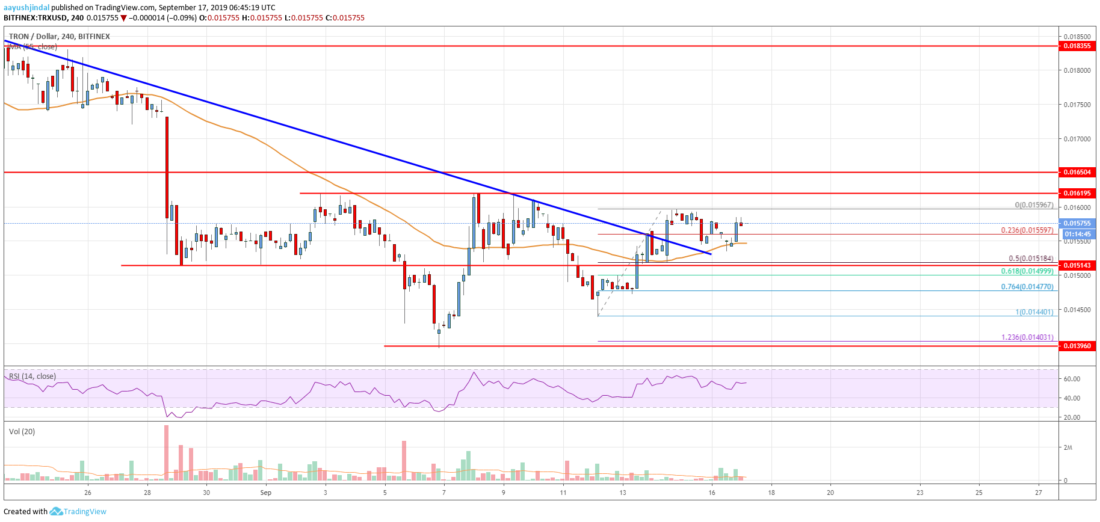 Tron price analysis: The bulls grow impatient as TRX approaches $0.0162 4