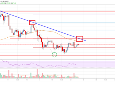 Ethereum Price Analysis Chart