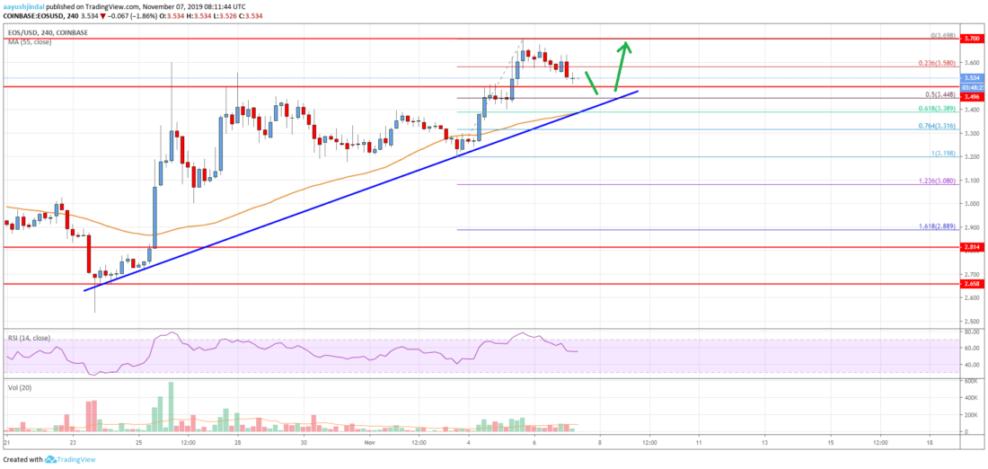 EOS Price Analysis: Dips Remain Well Supported Near $3.40