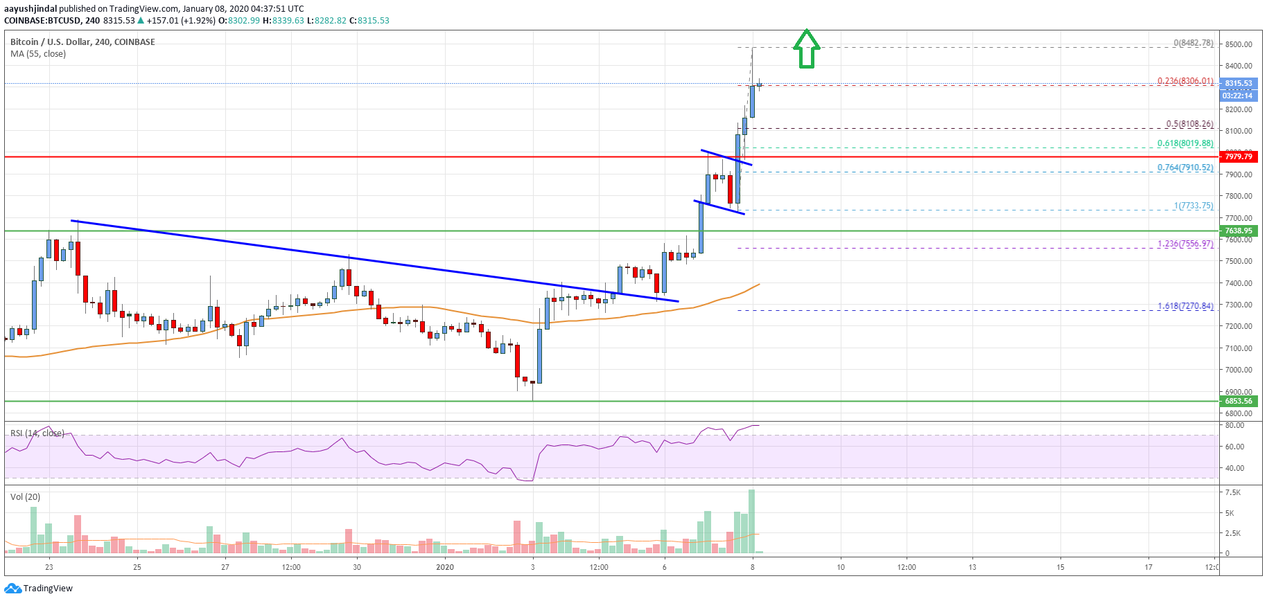 Bitcoin Price Analysis: BTC Rally Far From Over