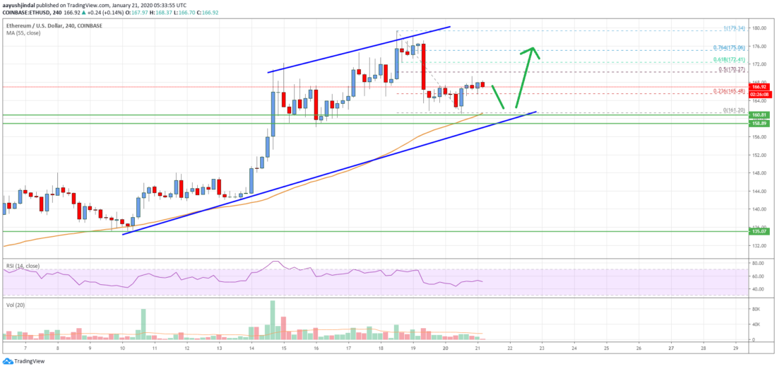 Ethereum Price Analysis: ETH Primed For Fresh Rally