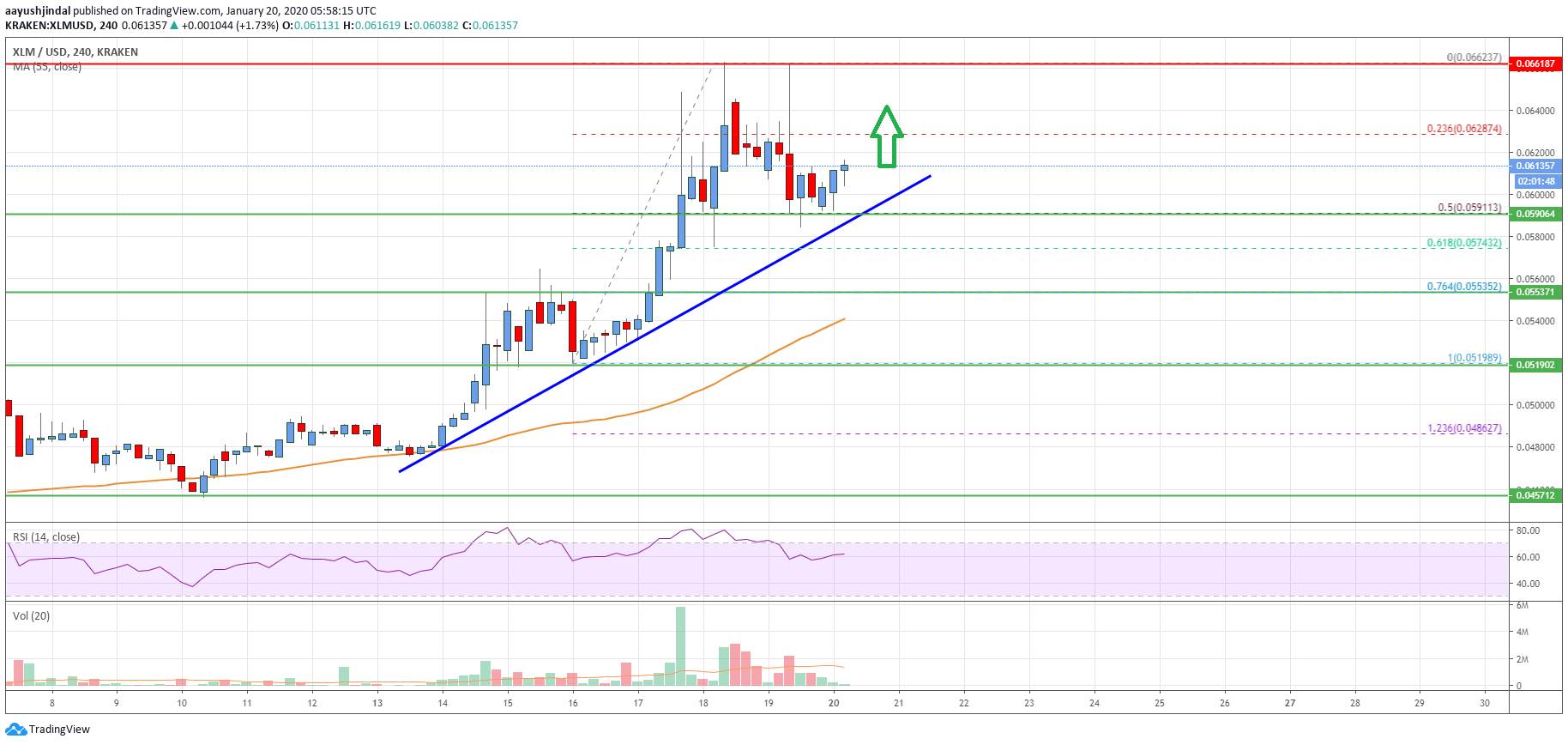 Stellar Lumen (XLM) Price In Strong Uptrend And It Could Surpass $0.07