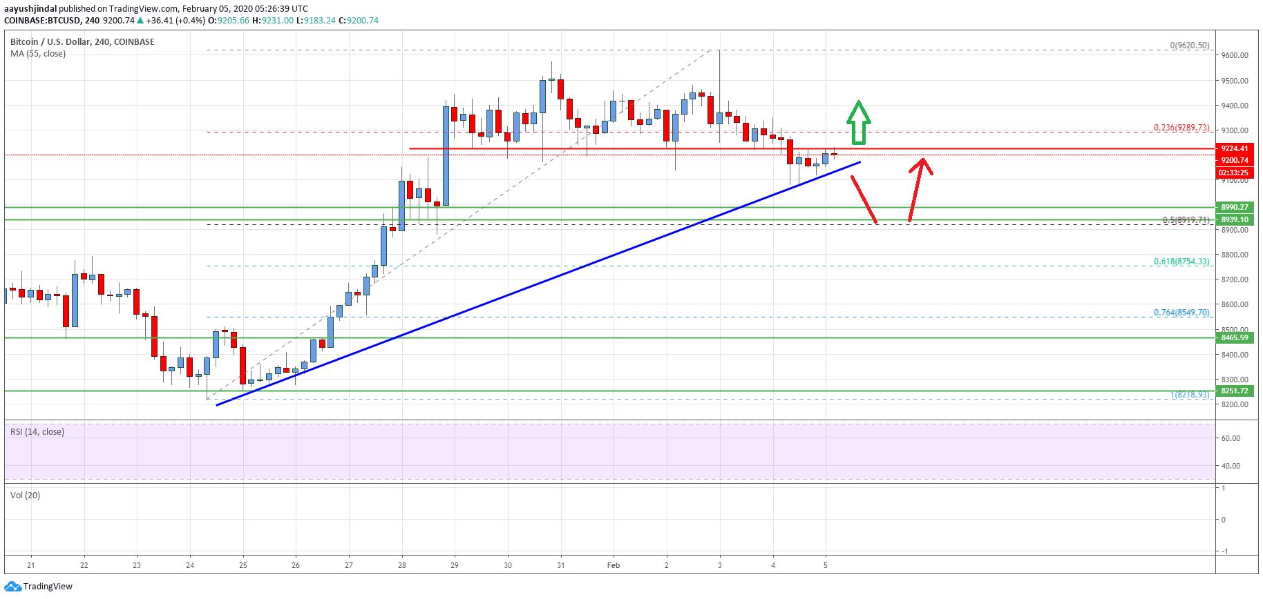 Bitcoin Price Analysis: BTC Trading Near Key Inflection ...