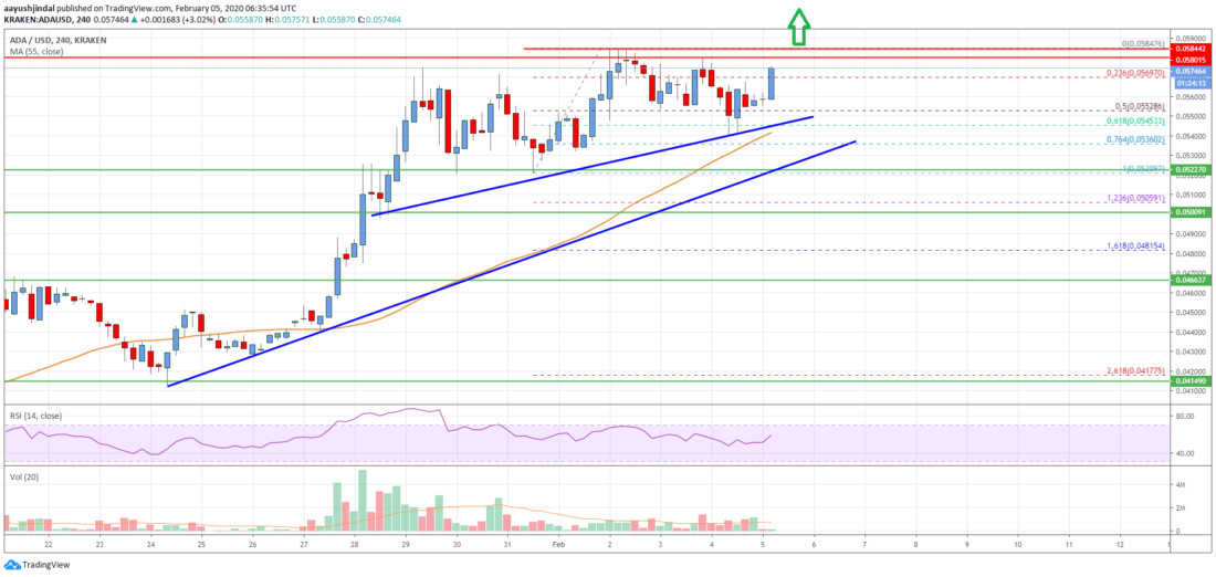 Cardano (ADA) Price Analysis: Rally Could Gather Momentum Above $0.060