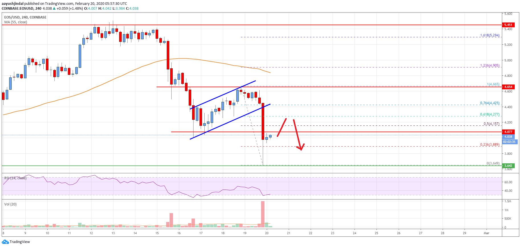 EOS Price Analysis: Decline To Extend Below $3.80
