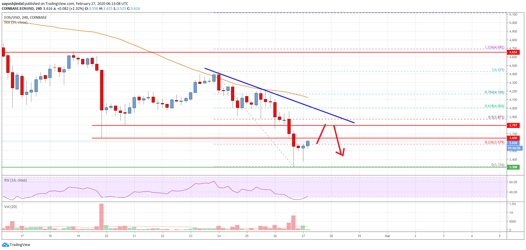 EOS Price Analysis: Bears Are Back In Control, Sell Rallies?