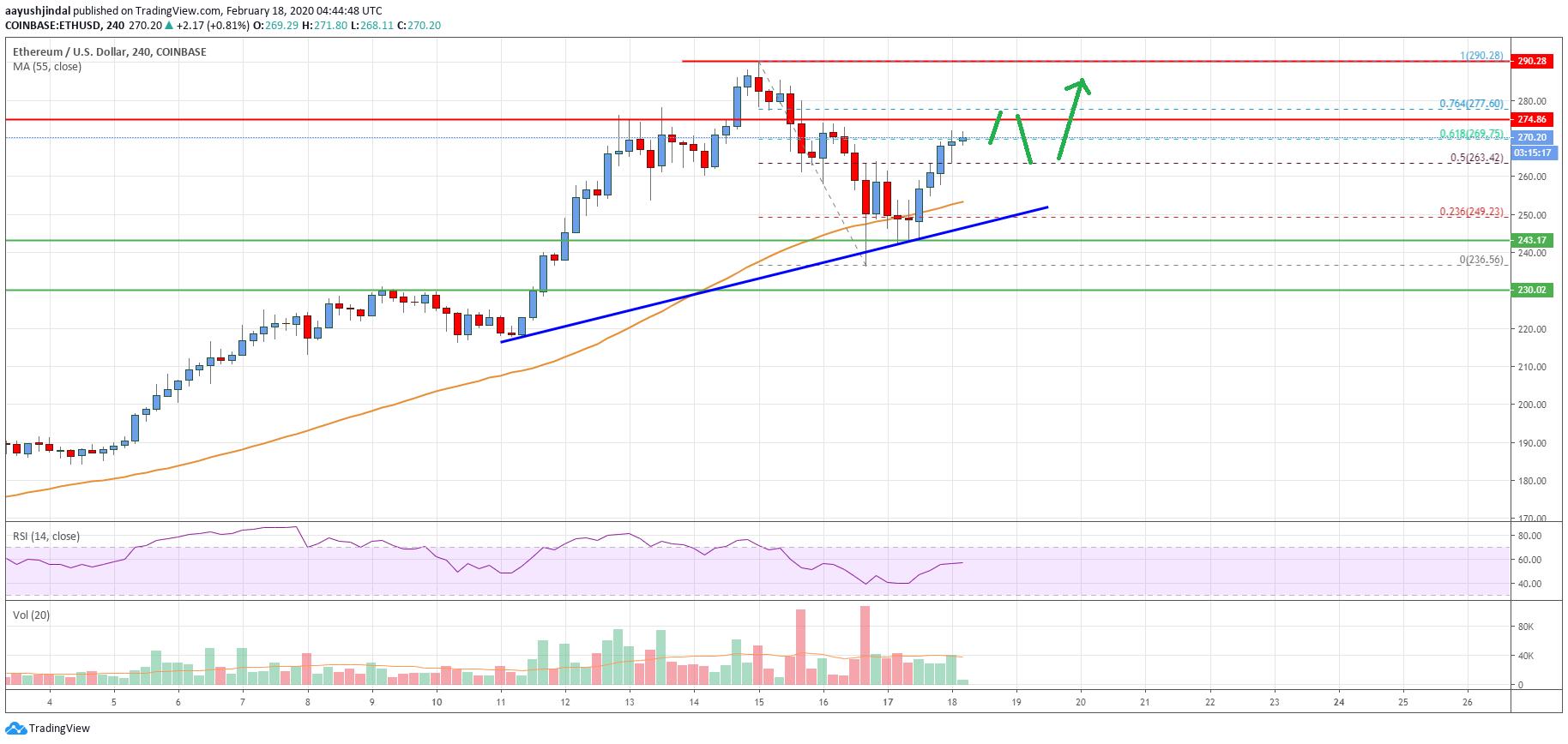 Ethereum Price Analysis: ETH Bulls Eyeing Crucial Break Above $300