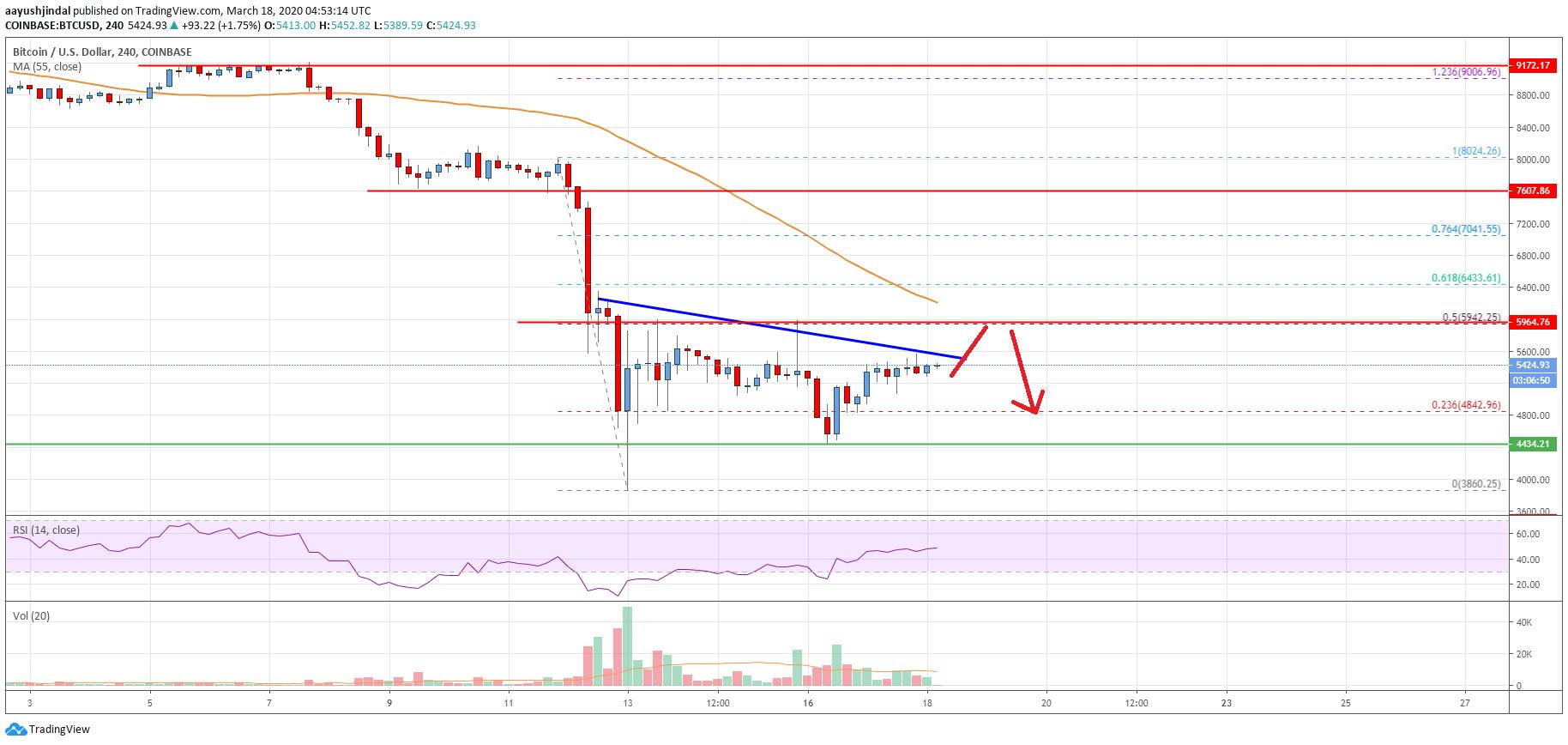 Bitcoin Price Analysis: BTC Trading Below Crucial ...