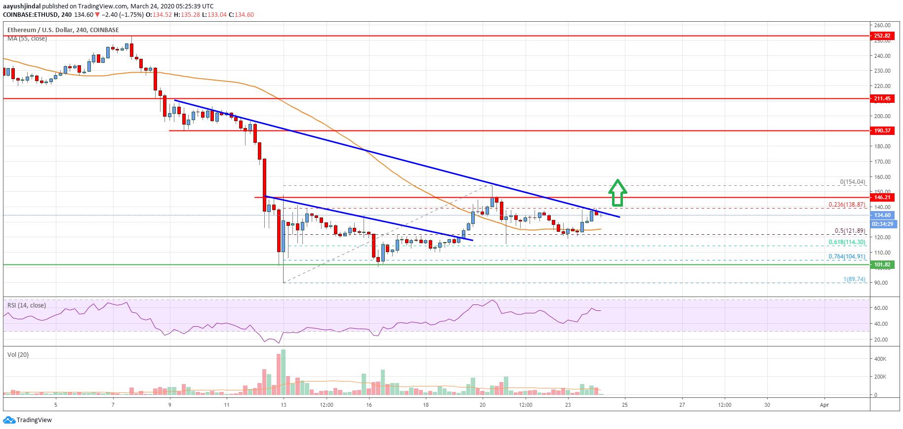 Ethereum Price Analysis: ETH Eyeing Key Upside Break Above $140