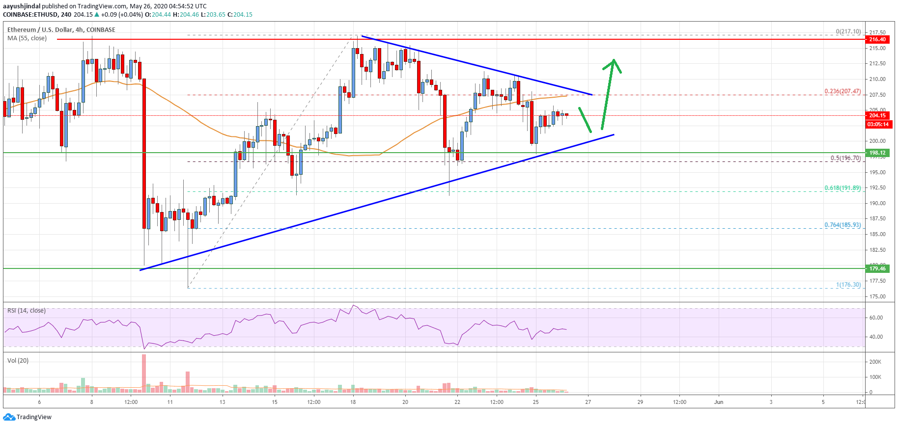 Ethereum Price Analysis: ETH Could Rally Again Unless It Breaks $195