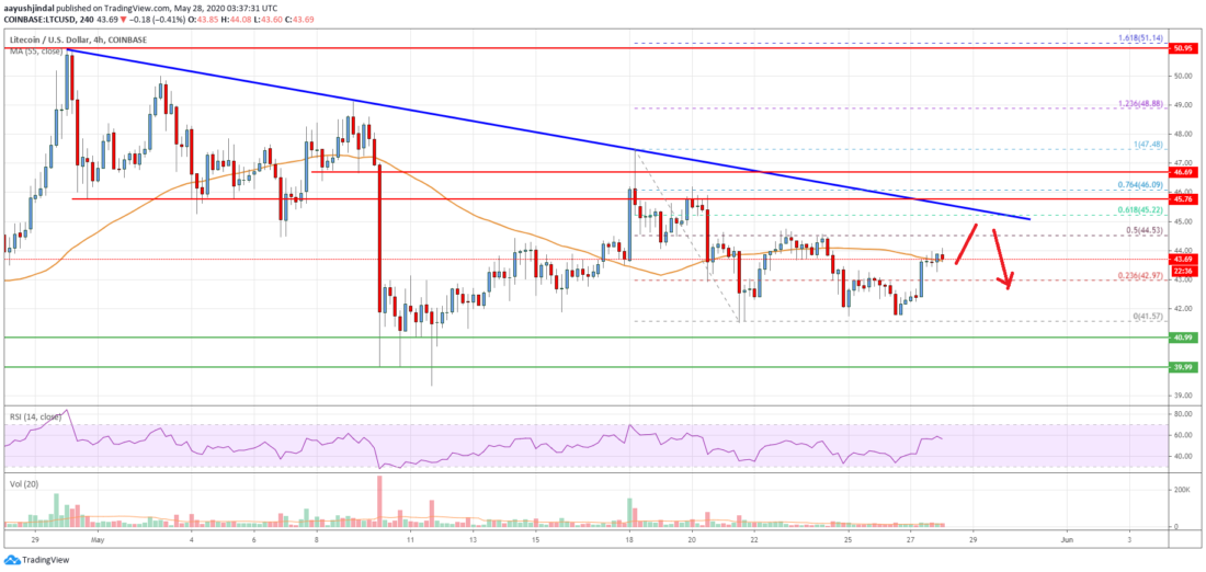 Litecoin (LTC) Price Analysis: Facing Key Hurdles Near $45