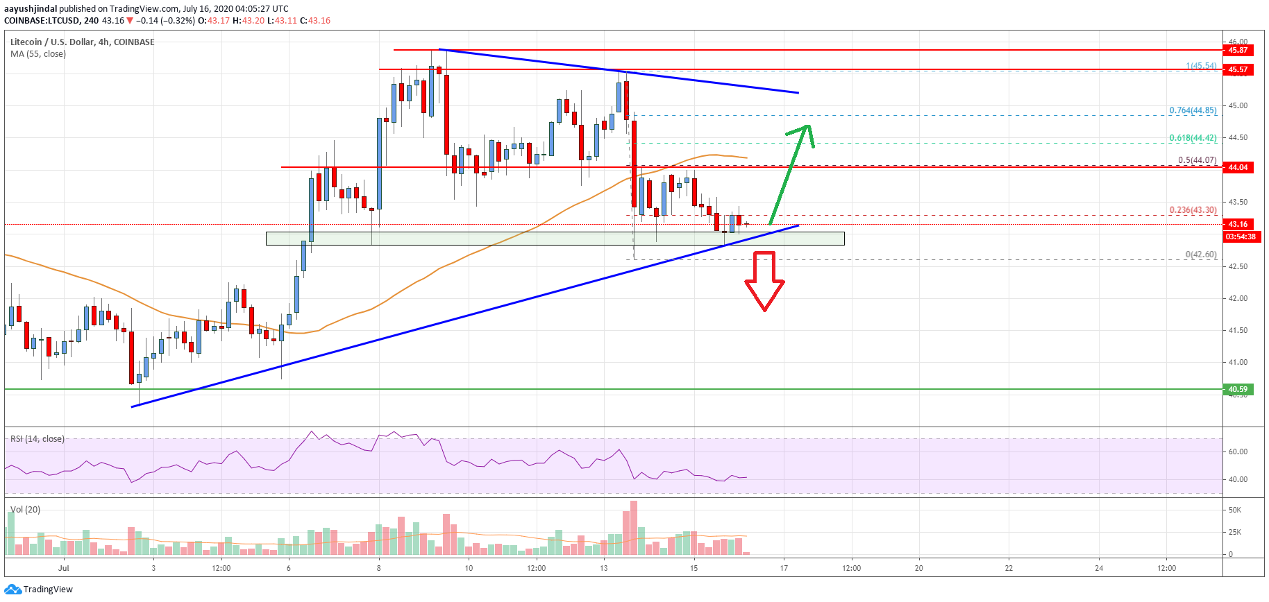 Litecoin (LTC) Price Analysis: Bulls Facing An Uphill Task At $42.50