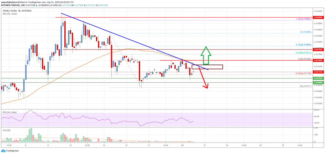 Tron (TRX) Price Analysis: Bulls Struggling To Defend Key Uptrend Support