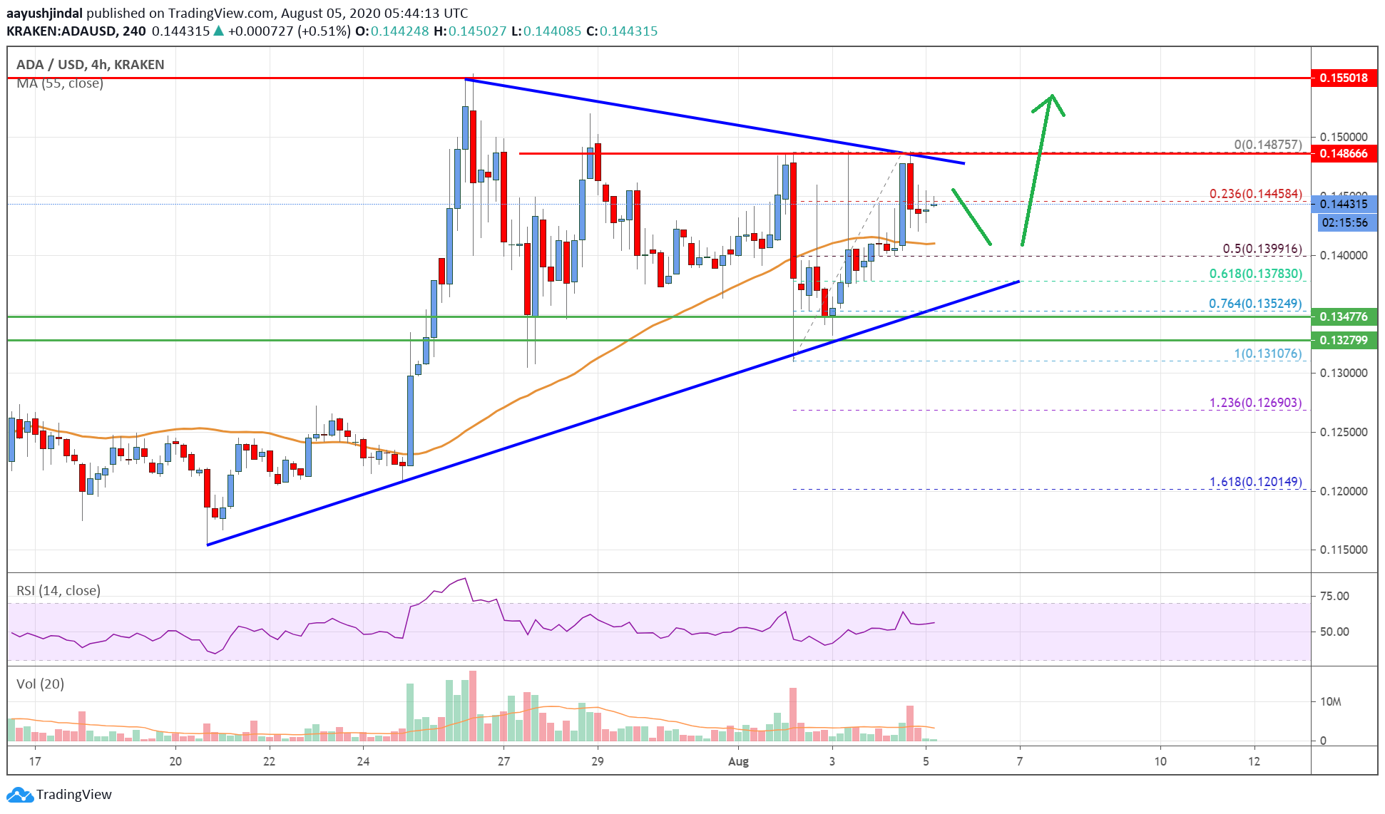 Cardano (ADA) Price Analysis: Price Action Suggests More Upsides