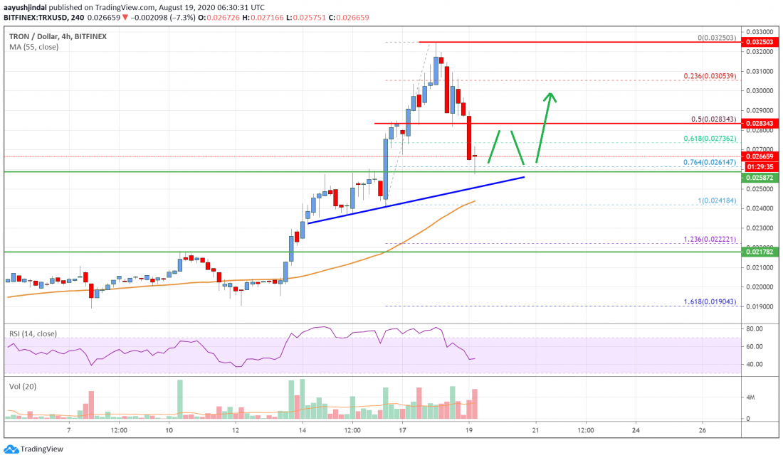 Tron (TRX) Price Analysis: Trimming Gains, But Uptrend Intact Above $0.025