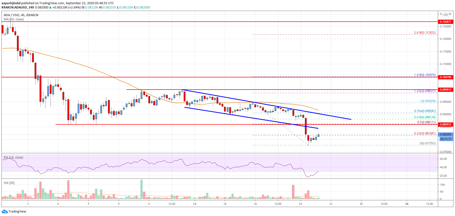 Cardano (ADA) Price Analysis: More Losses Likely Below $0.07