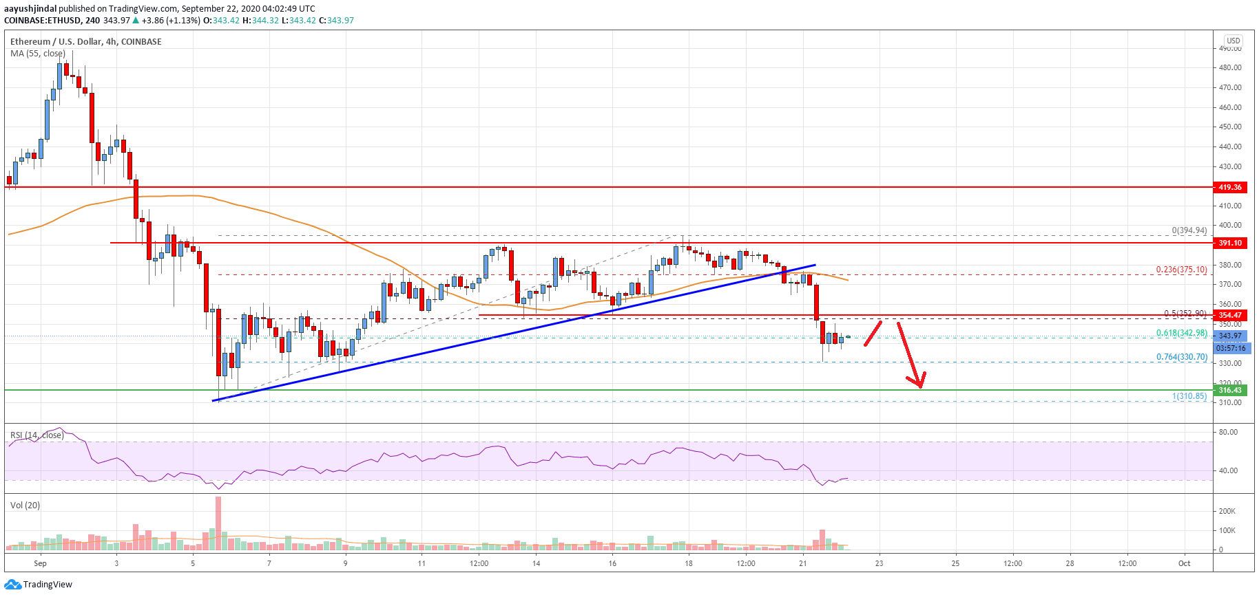 Ethereum Price Analysis: ETH Remains At Risk of More Losses