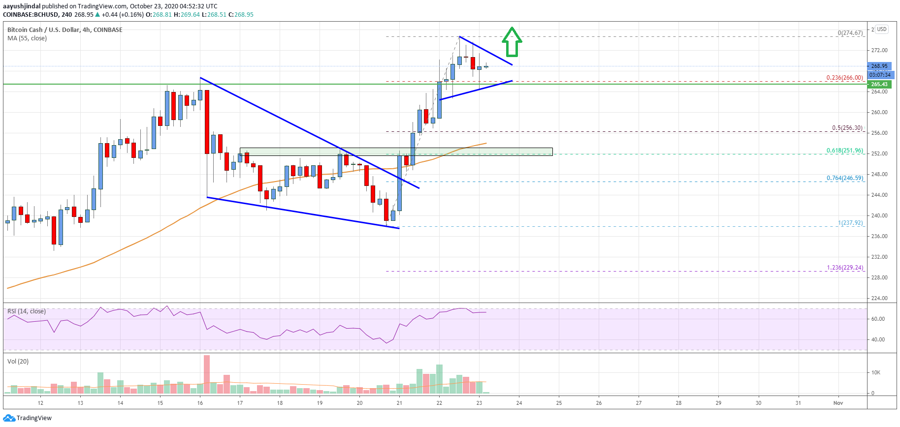 Bitcoin Cash Analysis: Upside Continuation Likely Above $270