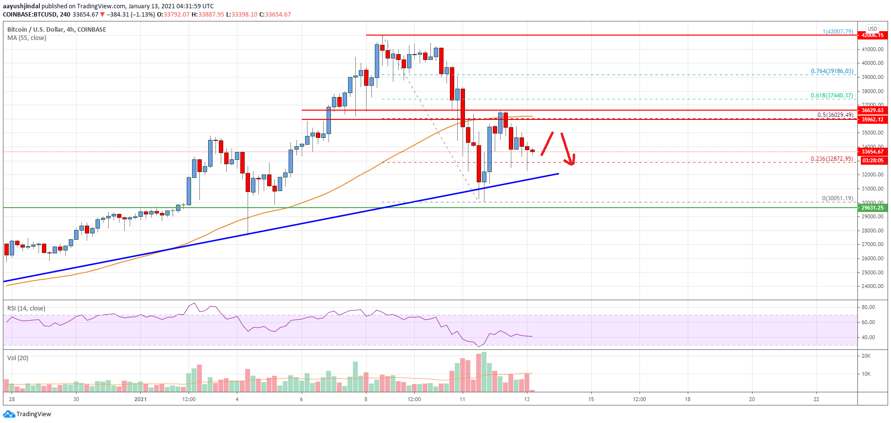 Bitcoin Price Analysis: BTC Holding Key Uptrend Support