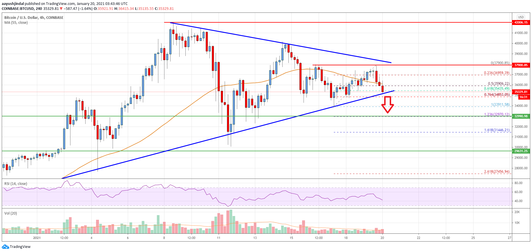 Bitcoin Price Analysis: BTC Signaling Sharp Downside Correction