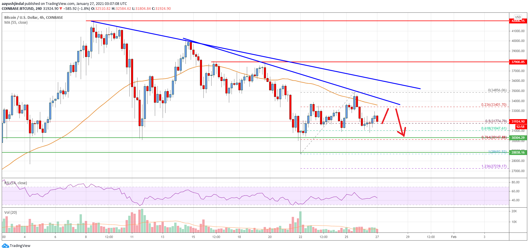 Bitcoin Price Analysis: BTC Could Extend Losses Below $30K
