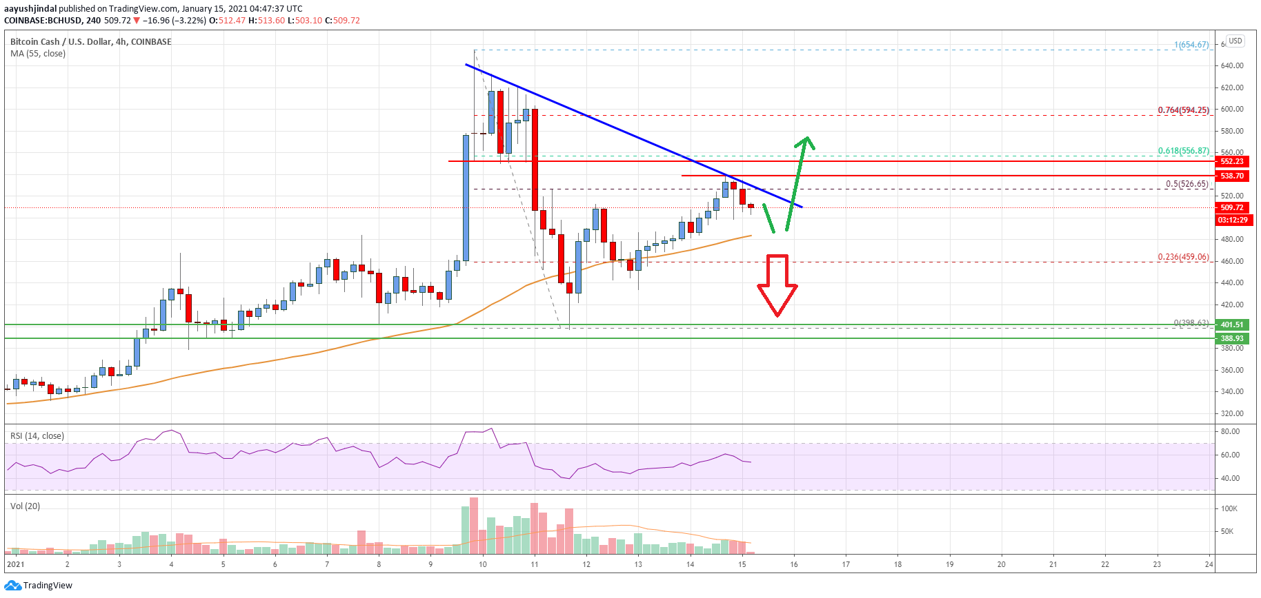 Bitcoin Cash Analysis: Dips Turned Attractive Near $485