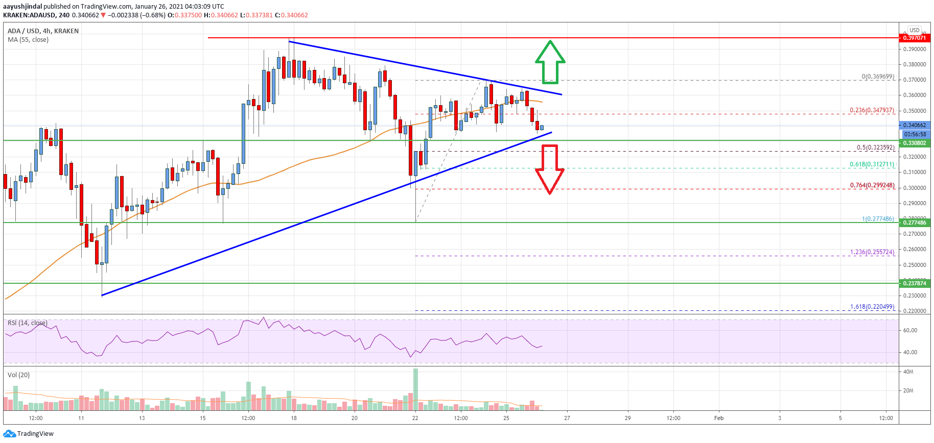 Cardano (ADA) Price Analysis: Bulls Eye Fresh Rally above $0.36