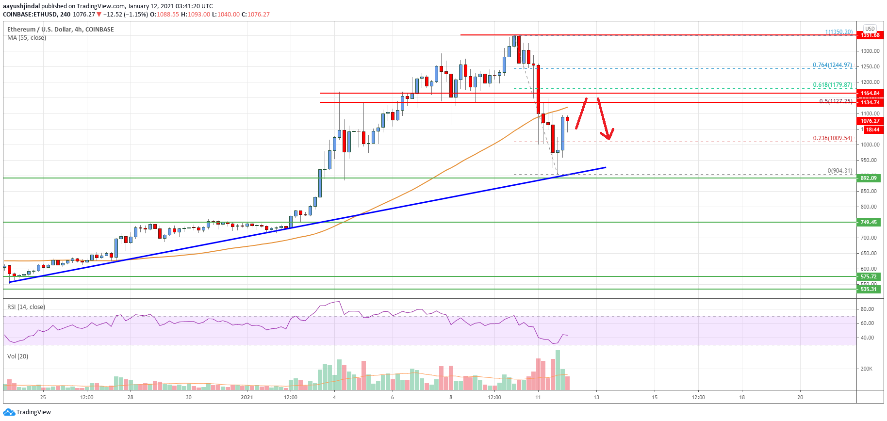 <bold>Ethereum</bold> <bold>Price</bold> <bold>Analysis</bold>: ETH Holding Uptrend Support, $1,130 Is The Key