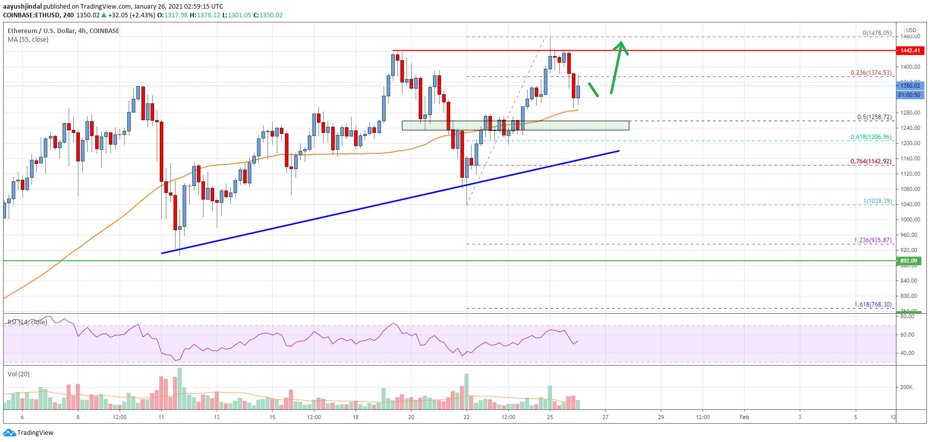 Ethereum Price Analysis: ETH Retreats Lower, Dips Remain Supported