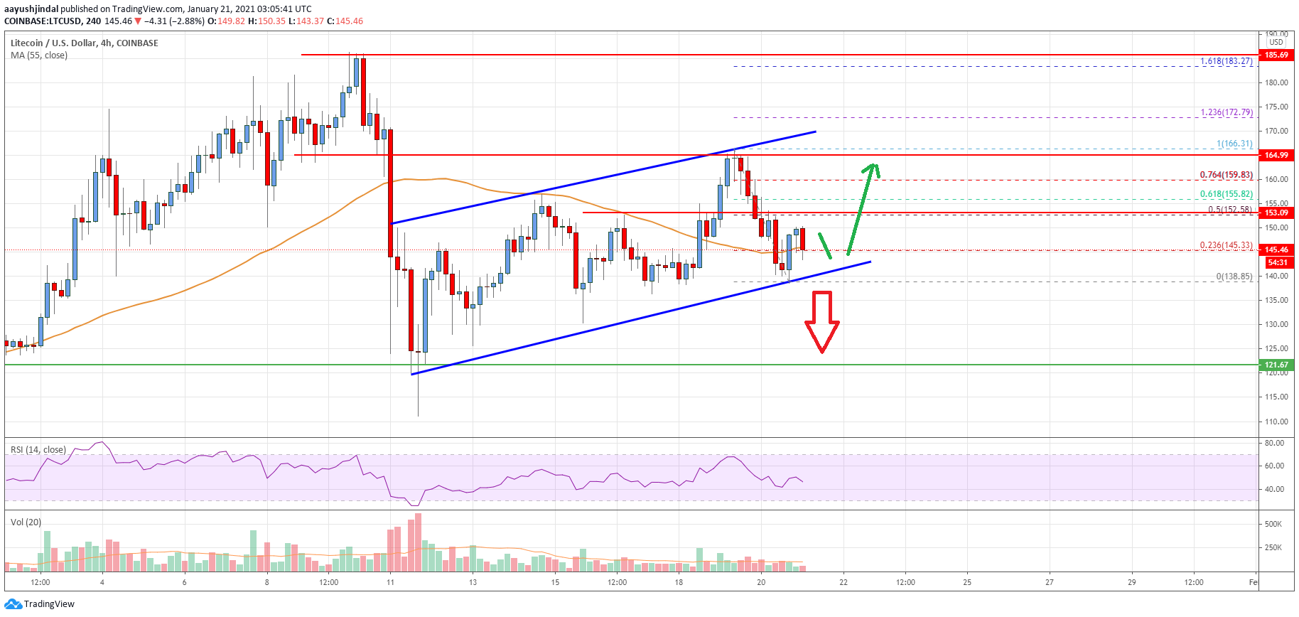 Litecoin (LTC) Price Analysis: Holding Uptrend Support at $140