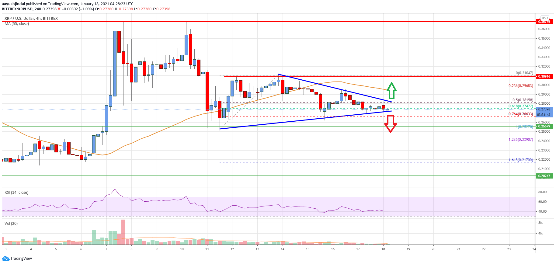 Ripple Price Analysis: Risk of a Sharp Drop Below $0.265