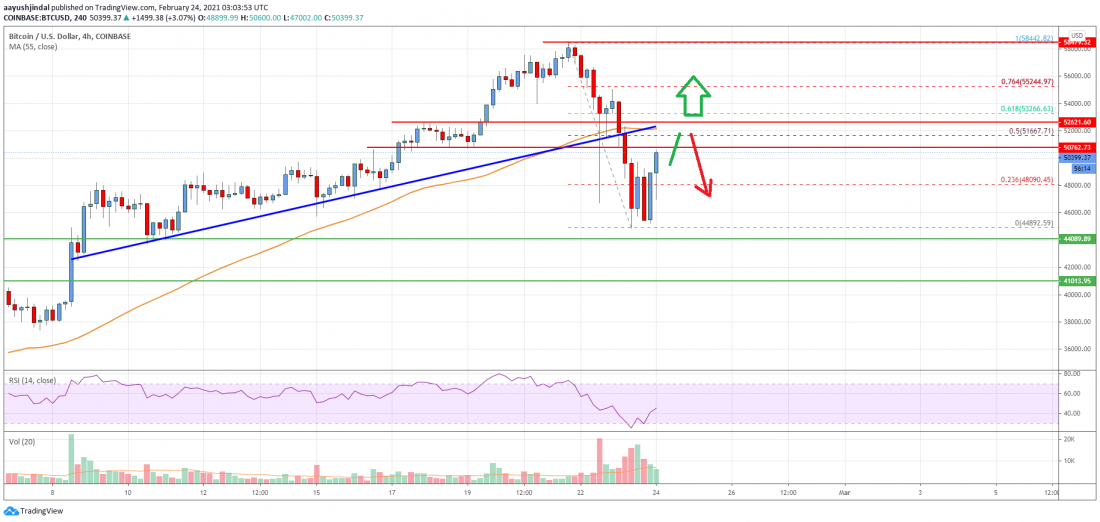 Bitcoin Price Analysis: BTC Could Rally Again If It Overcomes $52K - Crypto Press