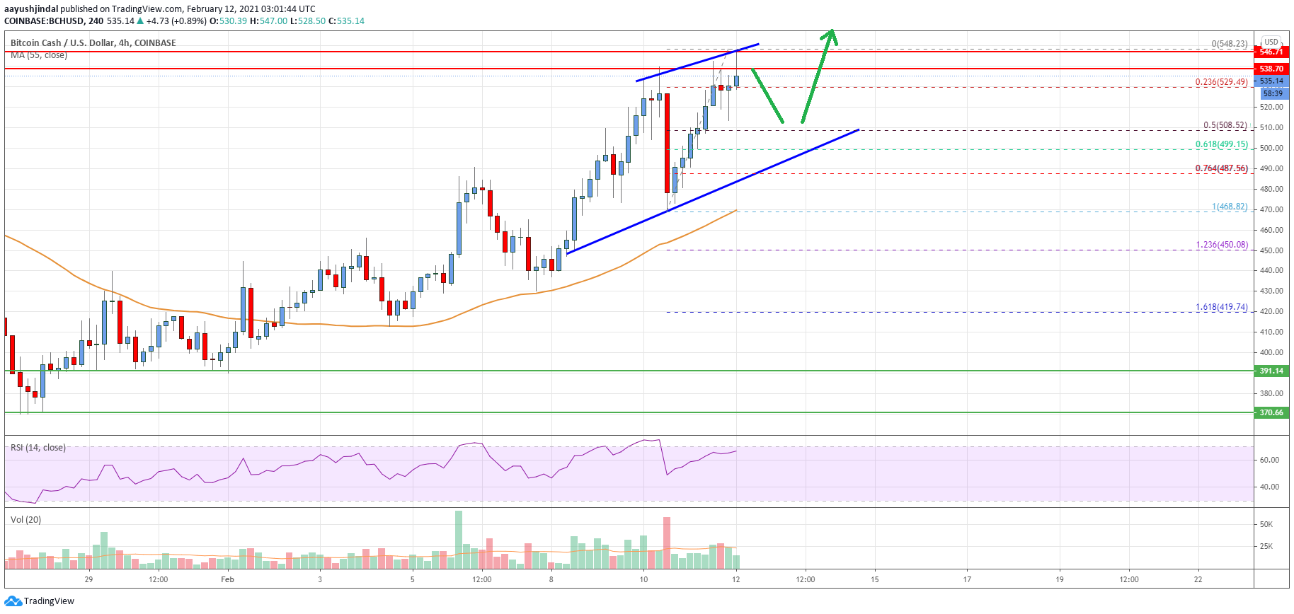 Bitcoin Cash Analysis: More Upsides Likely Above $550