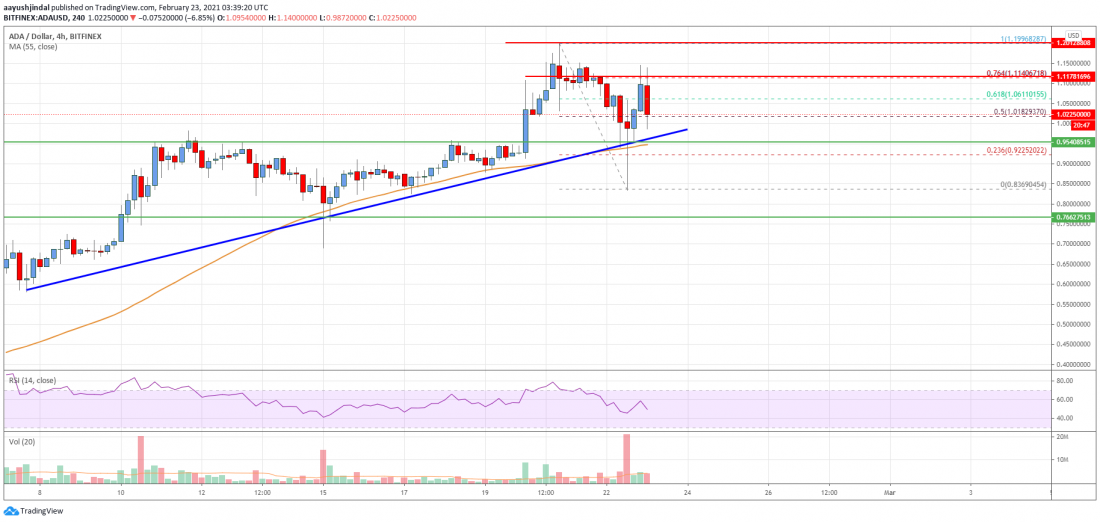 Cardano (ADA) Price Analysis: Why Dips Remain Attractive Below $1 - Crypto Press