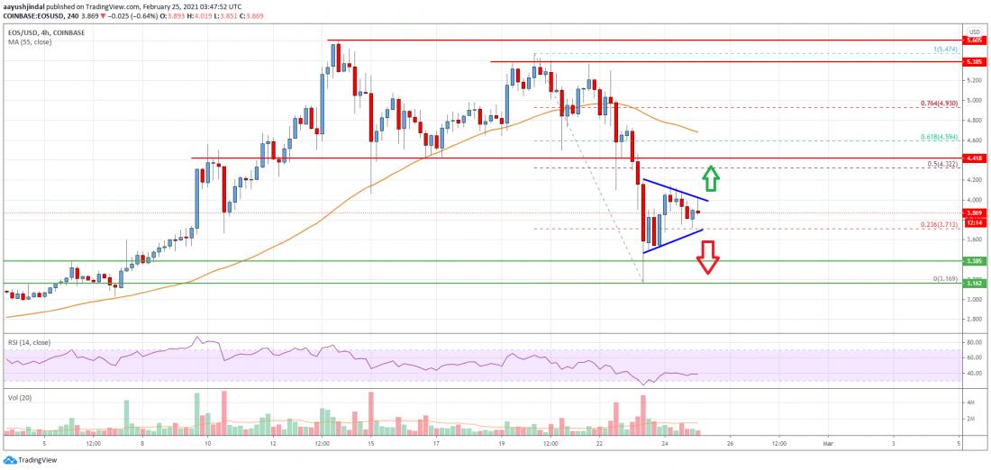 EOS Price Analysis: Crucial Resistance Awaits Near $4.40 - Crypto Press