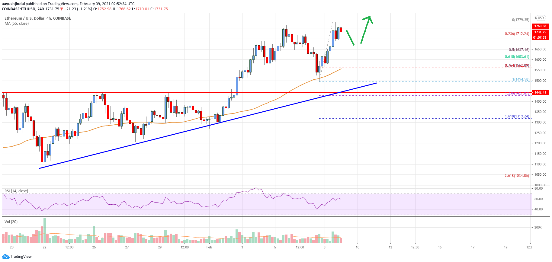 Ethereum Price Analysis: ETH Likely To Burst Towards $2,000