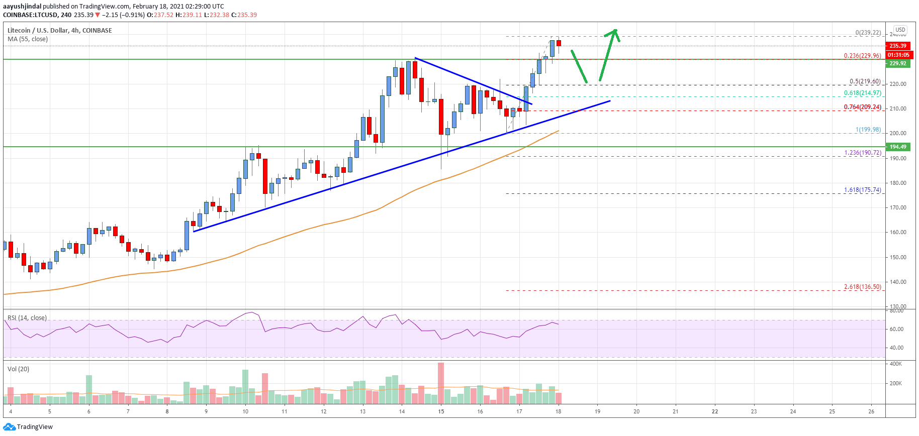 Litecoin (LTC) Price Analysis: Bulls Aim A Break Above $250