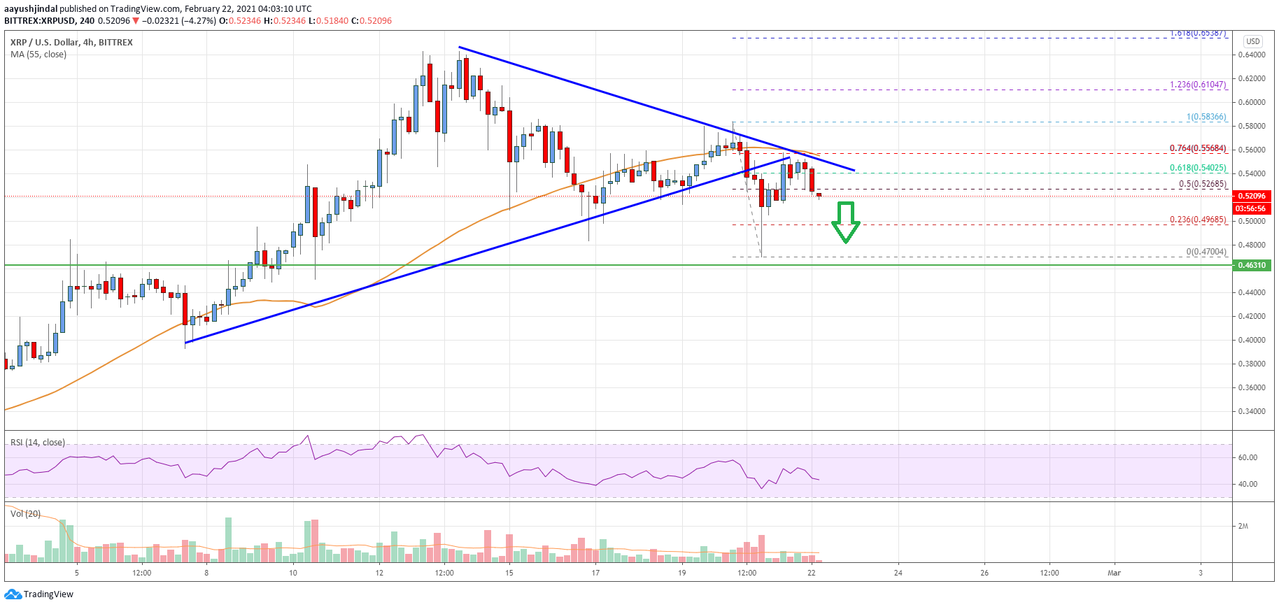 Ripple Price Analysis: Risk of More Losses Towards $0.46 | Live Bitcoin News