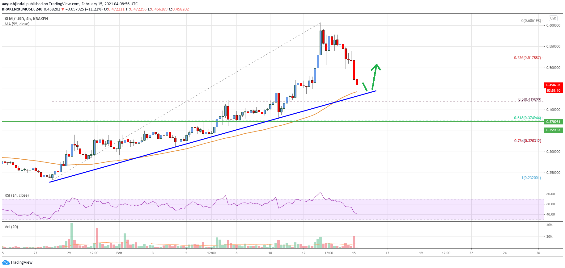 Stellar Lumen (XLM) Price Approaching Key Uptrend Support at $0.44