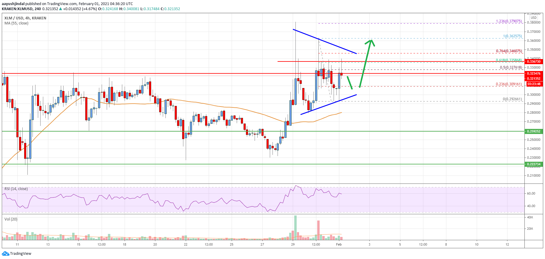 Stellar Lumen (XLM) Price Could Revisit $0.40 If It Clears $0.35
