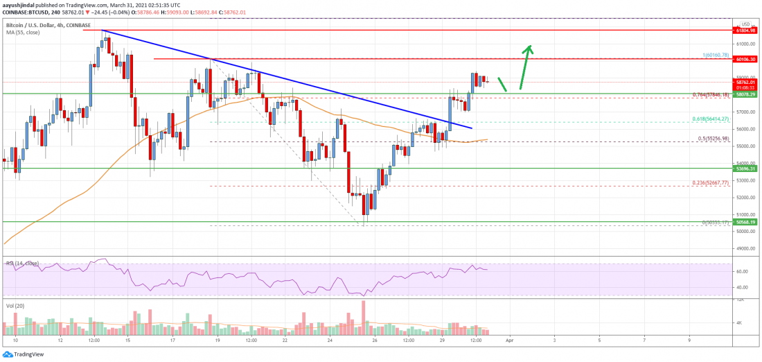 Bitcoin Price Analysis: BTC Could Soon Rally Above $60K - Crypto Press