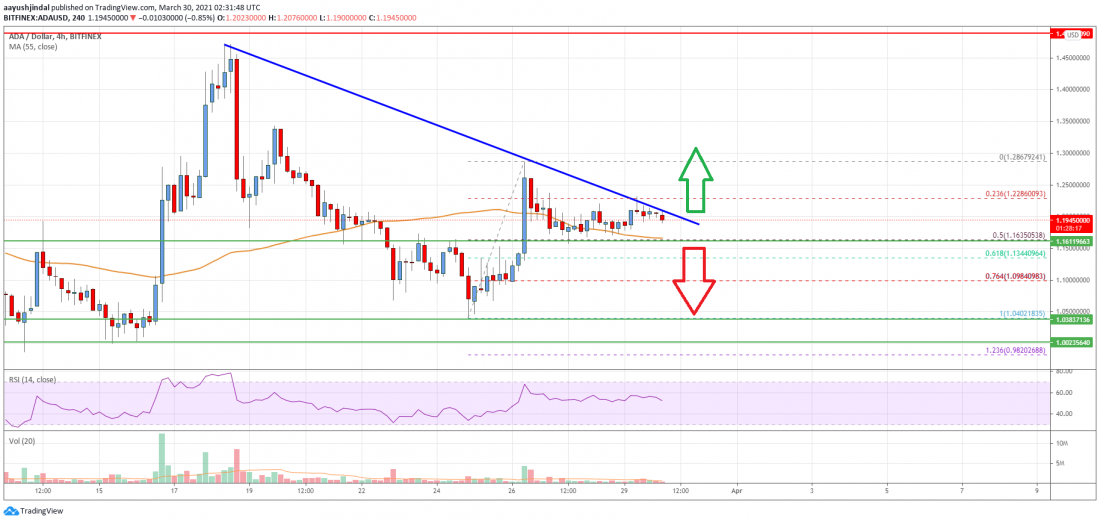 Cardano (ADA) Price Analysis: Trading Near Crucial Juncture - Crypto Press