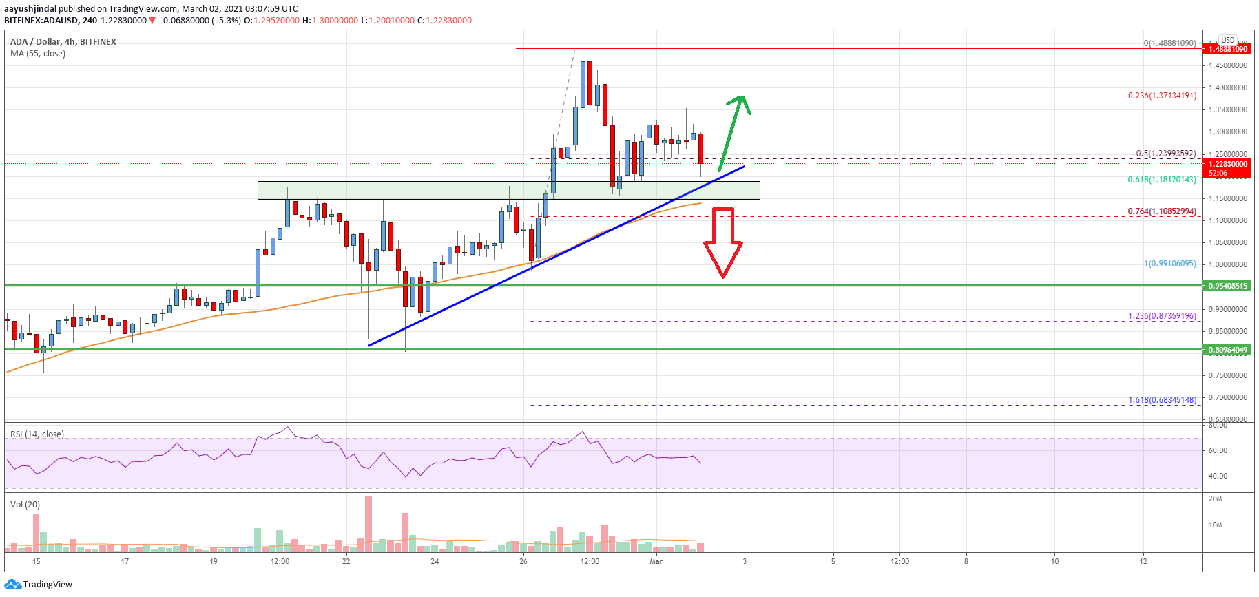 Cardano (ADA) Price Analysis: Why The Bulls Remain In Control